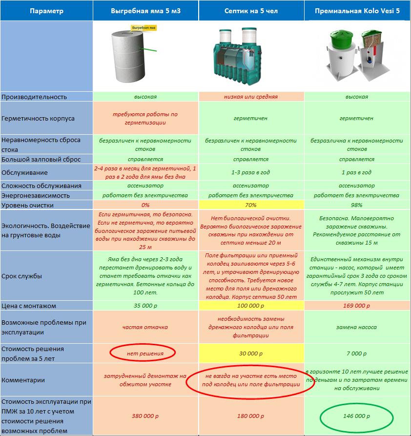 сравнение видов канализации