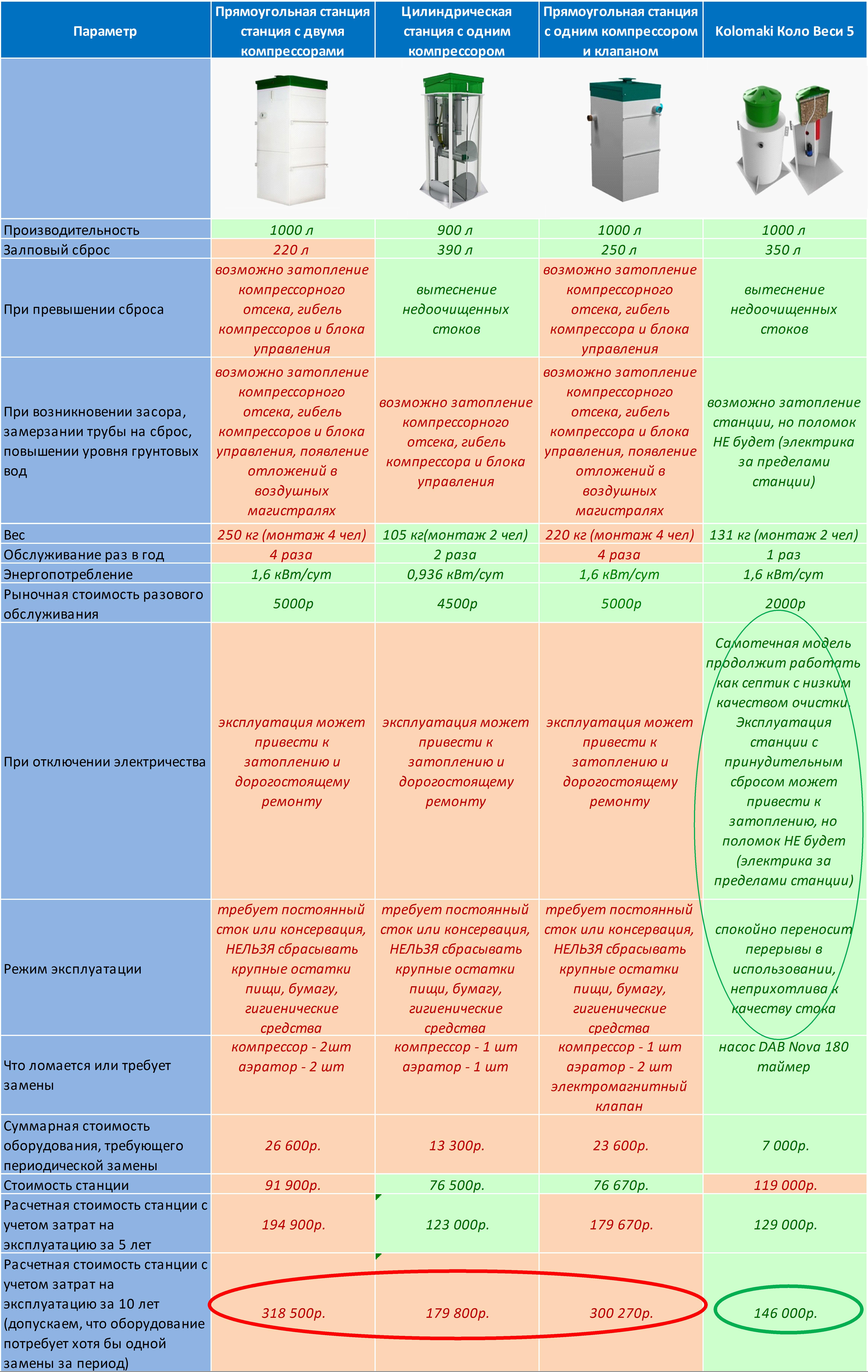 сравнение автономных канализаций биостанций